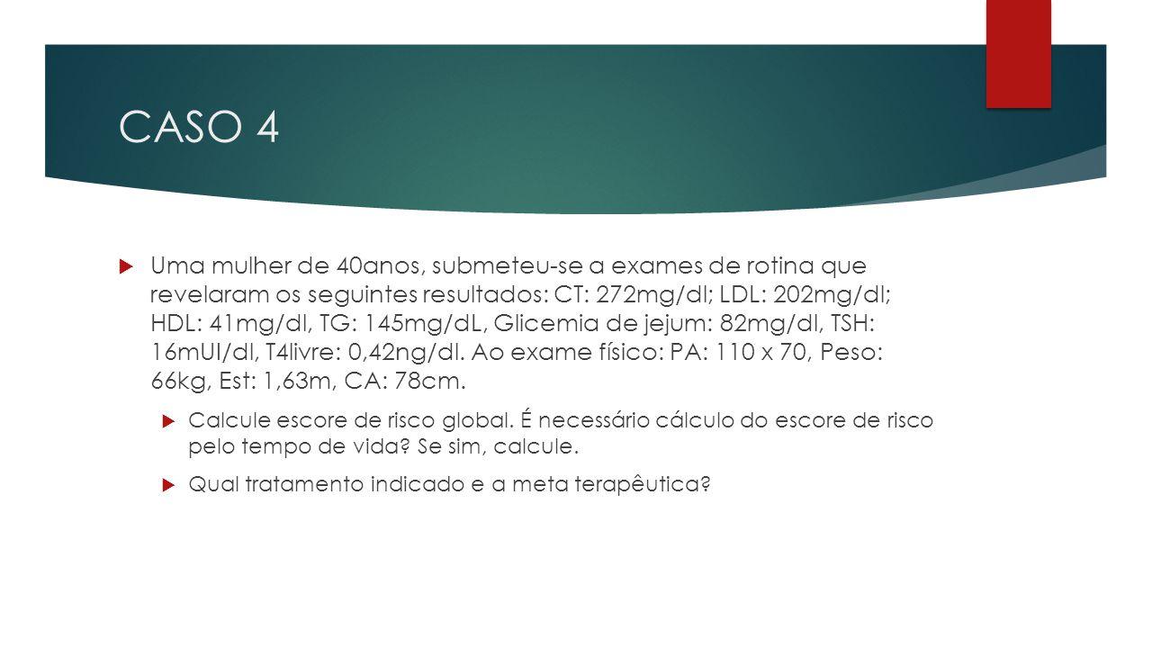 CASO 4  Uma mulher de 40anos, submeteu-se a exames de rotina que revelaram os seguintes resultados: CT: 272mg/dl; LDL: 202mg/dl; HDL: 41mg/dl, TG: 145mg/dL, Glicemia de jejum: 82mg/dl, TSH: 16mUI/dl, T4livre: 0,42ng/dl.