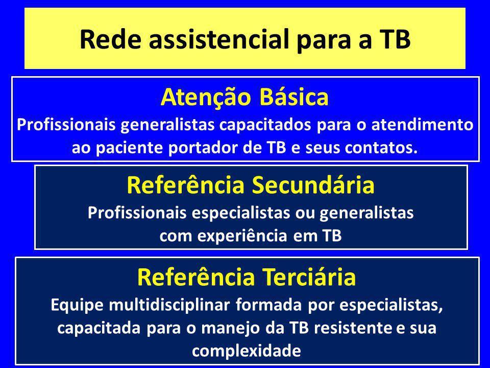 Rede assistencial para a TB Atenção Básica Profissionais generalistas capacitados para o atendimento ao paciente portador de TB e seus contatos. Refer