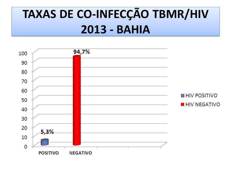 TAXAS DE CO-INFECÇÃO TBMR/HIV 2013 - BAHIA 5,3%