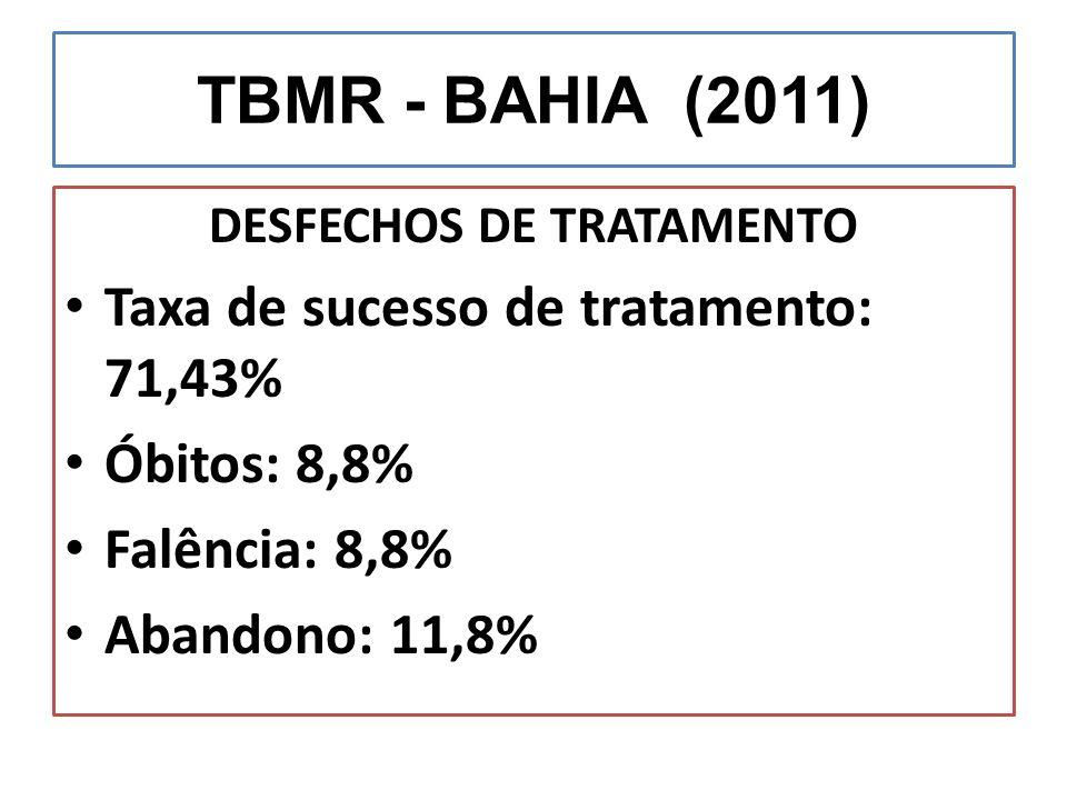 TBMR - BAHIA (2011) DESFECHOS DE TRATAMENTO Taxa de sucesso de tratamento: 71,43% Óbitos: 8,8% Falência: 8,8% Abandono: 11,8%