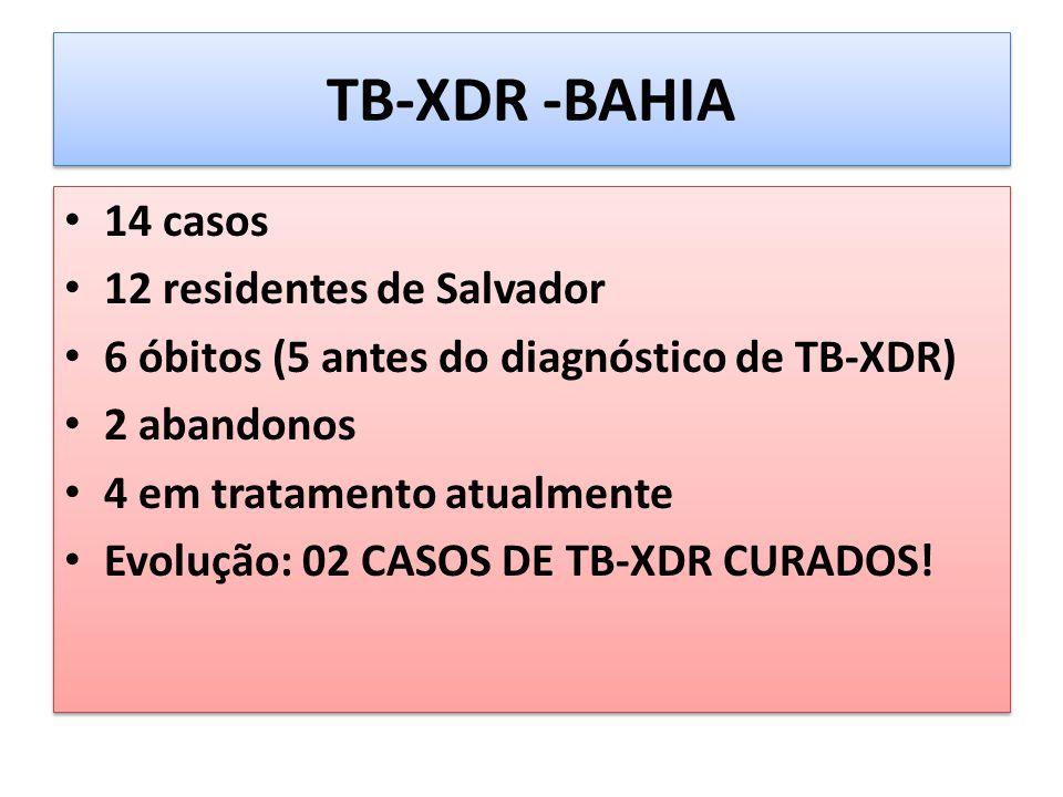 TB-XDR -BAHIA 14 casos 12 residentes de Salvador 6 óbitos (5 antes do diagnóstico de TB-XDR) 2 abandonos 4 em tratamento atualmente Evolução: 02 CASOS