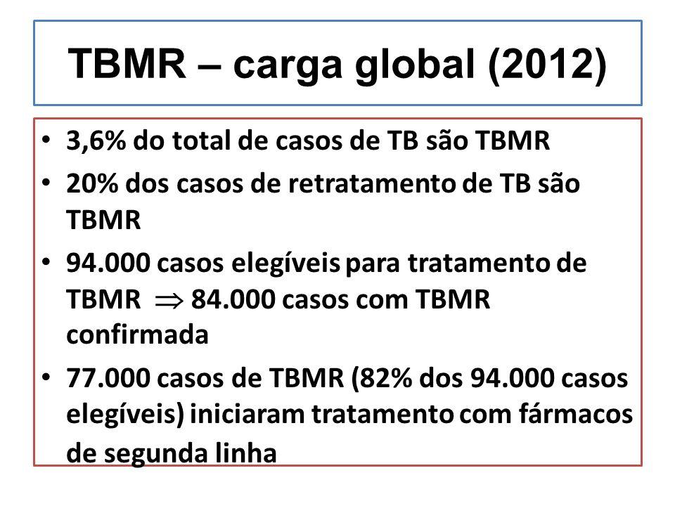 TBMR – carga global (2012) 3,6% do total de casos de TB são TBMR 20% dos casos de retratamento de TB são TBMR 94.000 casos elegíveis para tratamento de TBMR  84.000 casos com TBMR confirmada 77.000 casos de TBMR (82% dos 94.000 casos elegíveis) iniciaram tratamento com fármacos de segunda linha