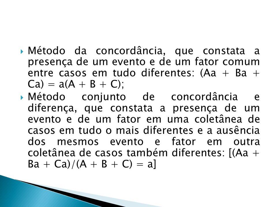  Método da concordância, que constata a presença de um evento e de um fator comum entre casos em tudo diferentes: (Aa + Ba + Ca) = a(A + B + C);  Mé