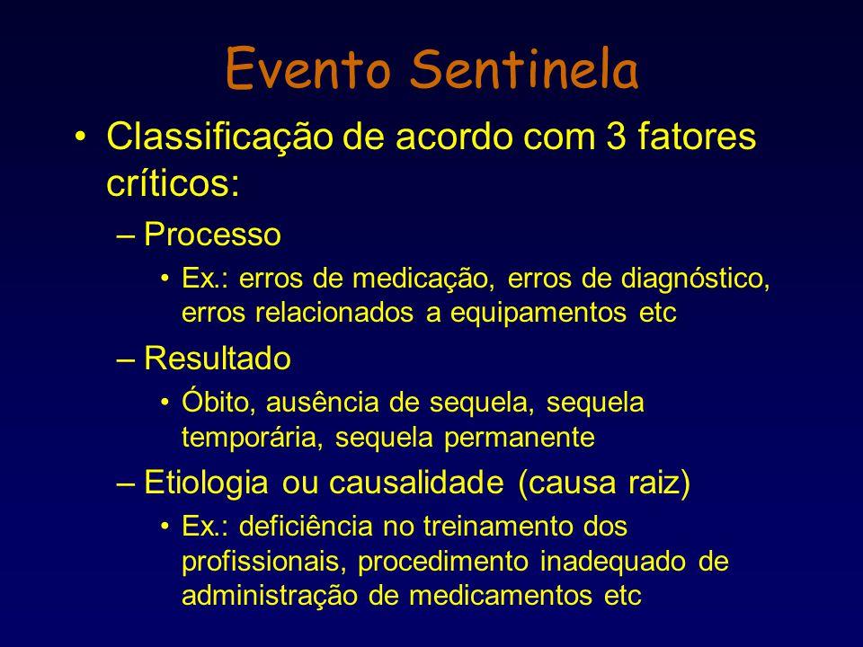 Classificação de acordo com 3 fatores críticos: –Processo Ex.: erros de medicação, erros de diagnóstico, erros relacionados a equipamentos etc –Result