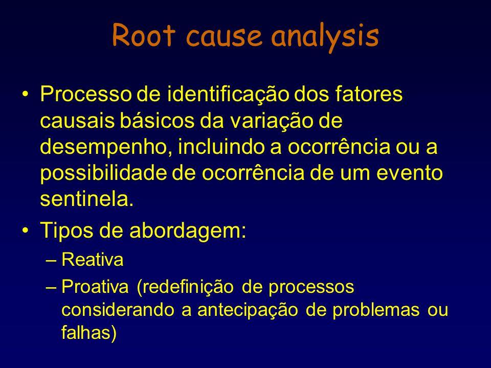 Processo de identificação dos fatores causais básicos da variação de desempenho, incluindo a ocorrência ou a possibilidade de ocorrência de um evento
