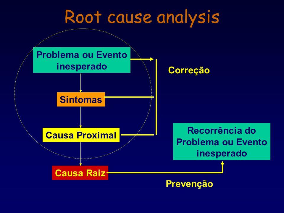 Problema ou Evento inesperado Sintomas Causa Proximal Causa Raiz Correção Recorrência do Problema ou Evento inesperado Prevenção