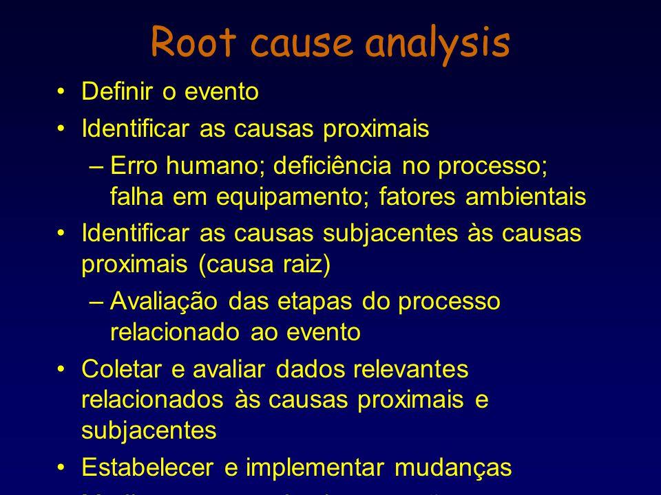 Definir o evento Identificar as causas proximais –Erro humano; deficiência no processo; falha em equipamento; fatores ambientais Identificar as causas