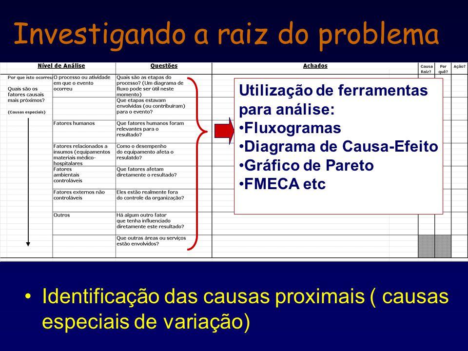 Investigando a raiz do problema Identificação das causas proximais ( causas especiais de variação) Utilização de ferramentas para análise: Fluxogramas