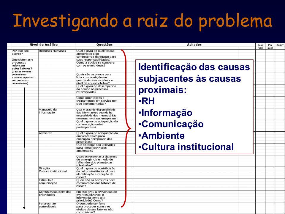 Investigando a raiz do problema Identificação das causas subjacentes às causas proximais: RH Informação Comunicação Ambiente Cultura institucional