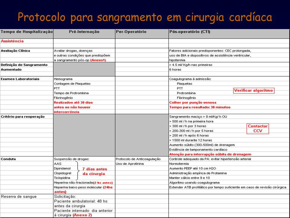 Protocolo para sangramento em cirurgia cardíaca