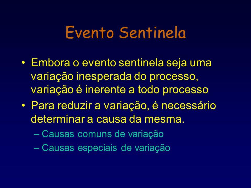 Embora o evento sentinela seja uma variação inesperada do processo, variação é inerente a todo processo Para reduzir a variação, é necessário determin