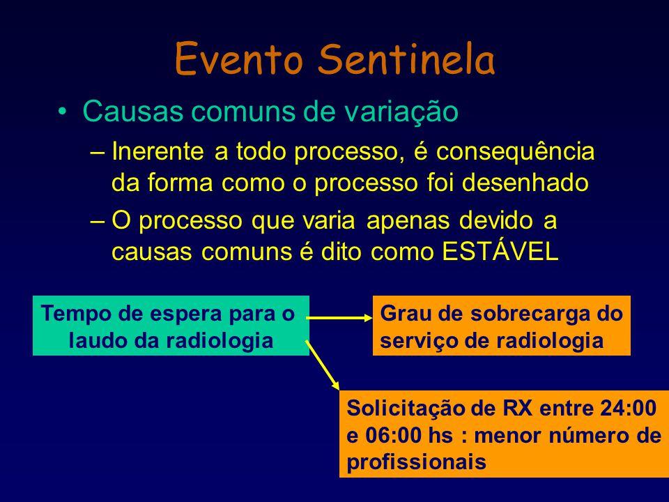 Causas comuns de variação –Inerente a todo processo, é consequência da forma como o processo foi desenhado –O processo que varia apenas devido a causa