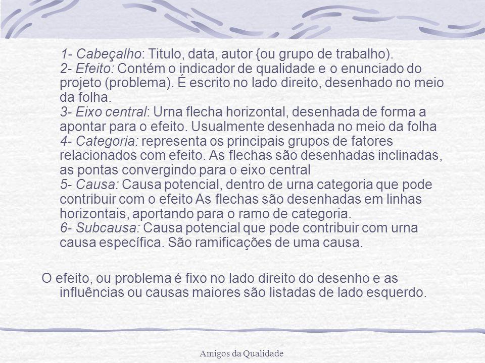 Amigos da Qualidade 1- Cabeçalho: Titulo, data, autor {ou grupo de trabalho).