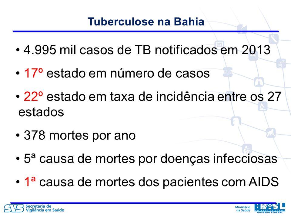Tuberculose na Bahia 4.995 mil casos de TB notificados em 2013 17º estado em número de casos 22º estado em taxa de incidência entre os 27 estados 378 mortes por ano 5ª causa de mortes por doenças infecciosas 1ª causa de mortes dos pacientes com AIDS