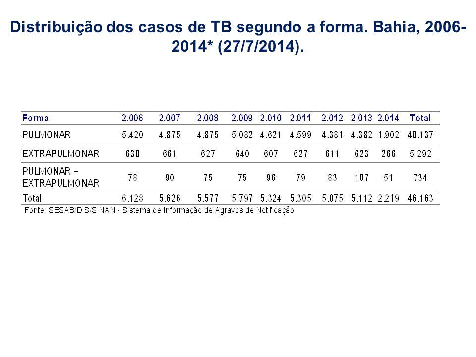Distribuição dos casos de TB segundo a forma. Bahia, 2006- 2014* (27/7/2014).