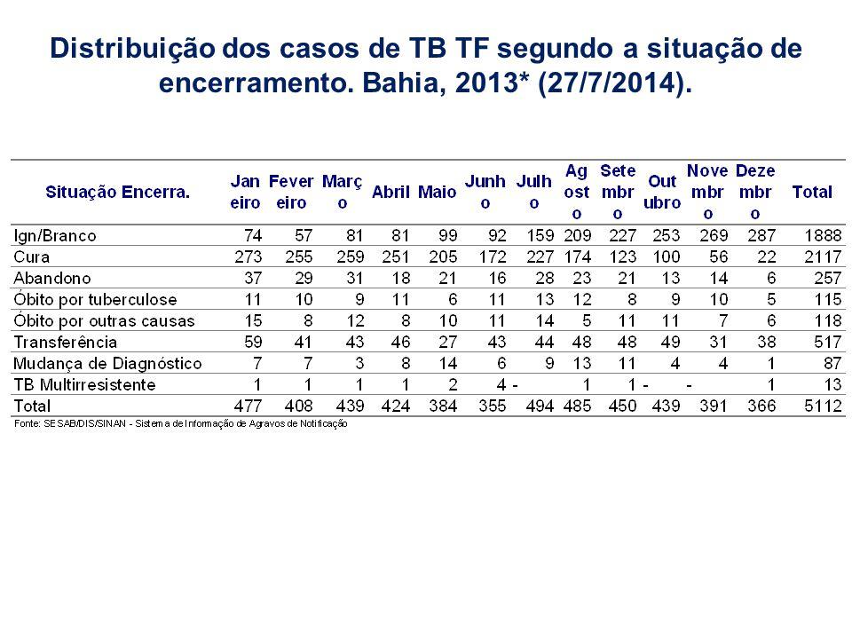 Distribuição dos casos de TB TF segundo a situação de encerramento. Bahia, 2013* (27/7/2014).