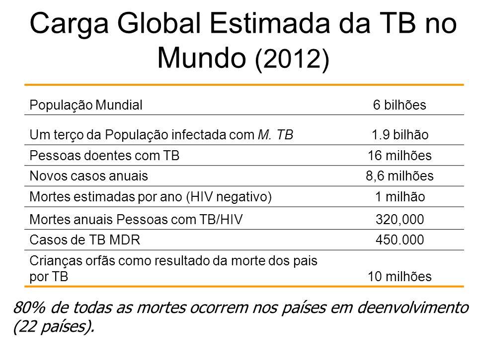 Carga Global Estimada da TB no Mundo (2012) População Mundial6 bilhões Um terço da População infectada com M.