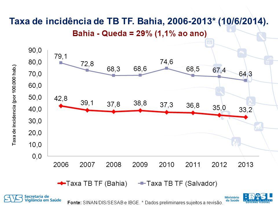 Taxa de incidência de TB TF.Bahia, 2006-2013* (10/6/2014).