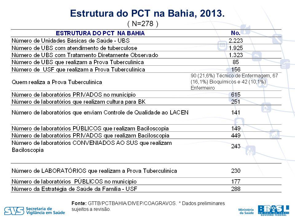 Estrutura do PCT na Bahia, 2013.Fonte: GTTB/PCTBAHIA/DIVEP/COAGRAVOS.
