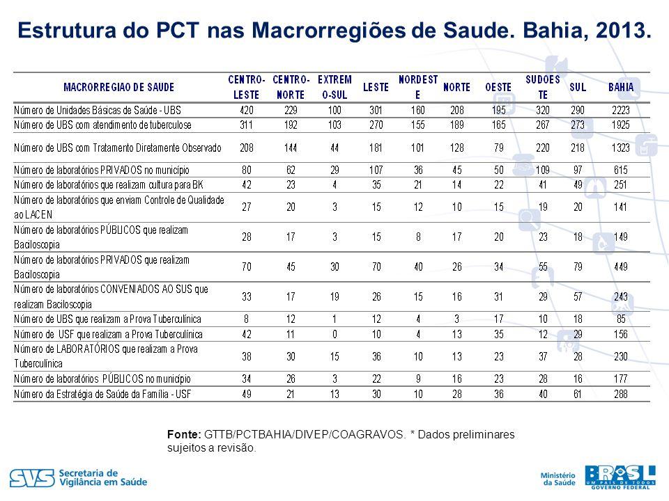 Estrutura do PCT nas Macrorregiões de Saude.Bahia, 2013.