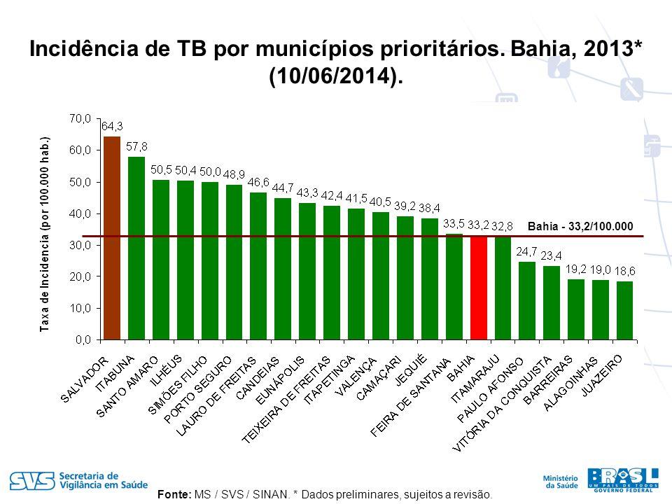 Incidência de TB por municípios prioritários.Bahia, 2013* (10/06/2014).