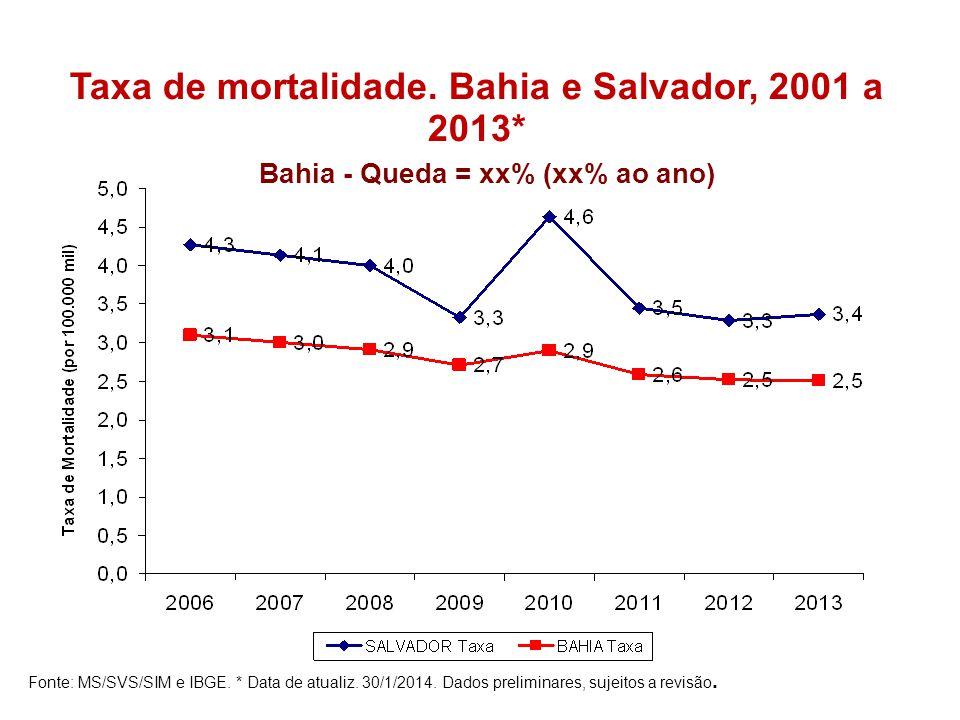 Taxa de mortalidade.Bahia e Salvador, 2001 a 2013* Fonte: MS/SVS/SIM e IBGE.