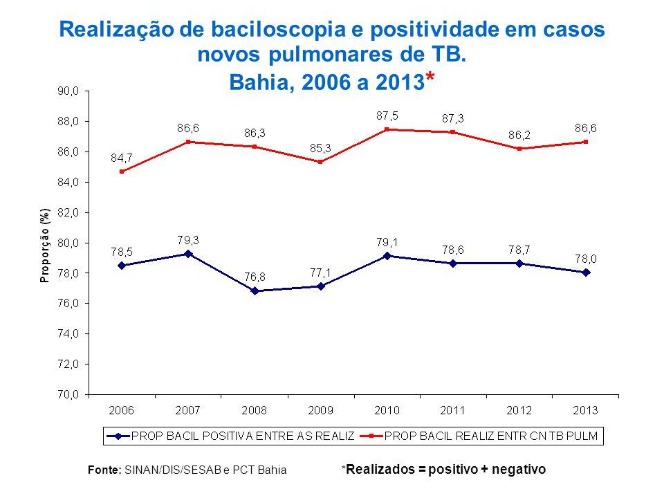 Fonte: SINAN/DIS/SESAB e PCT Bahia * Realizados = positivo + negativo Realização de baciloscopia e positividade em casos novos pulmonares de TB.