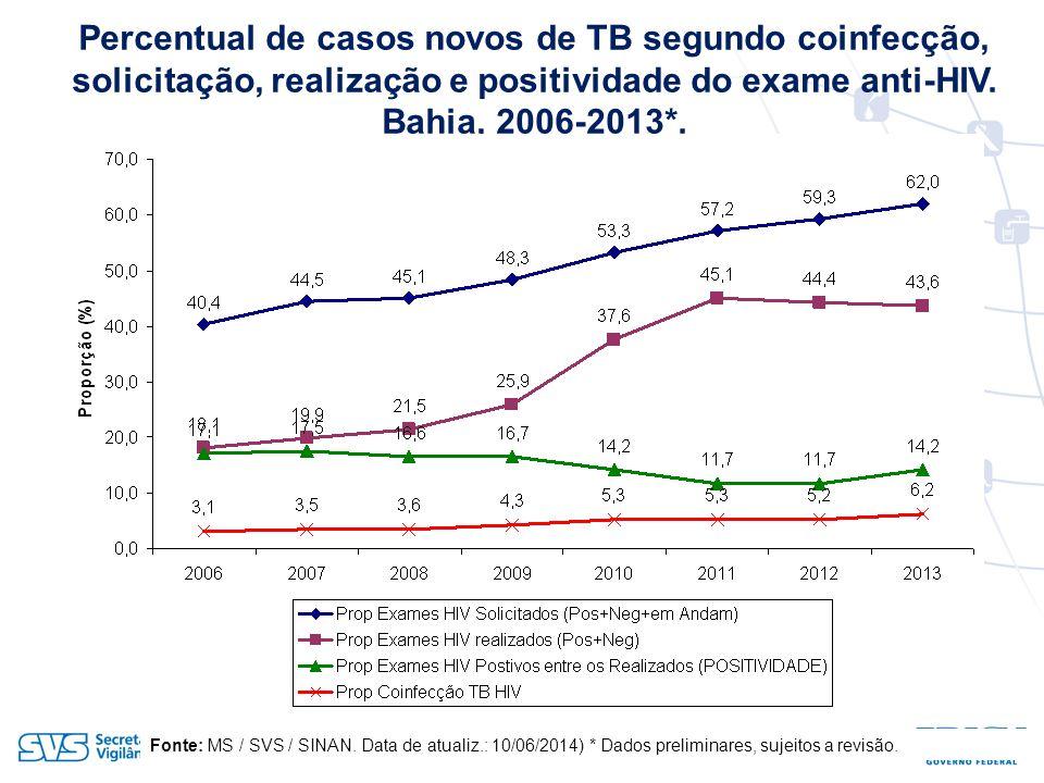 Percentual de casos novos de TB segundo coinfecção, solicitação, realização e positividade do exame anti-HIV.