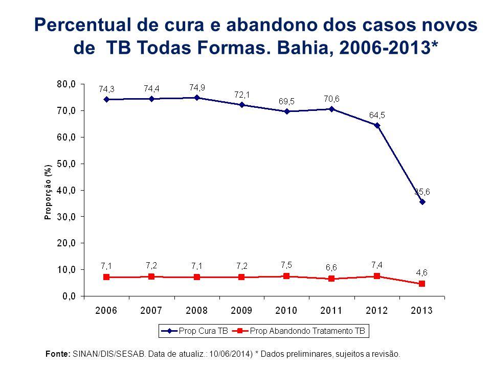 Percentual de cura e abandono dos casos novos de TB Todas Formas.