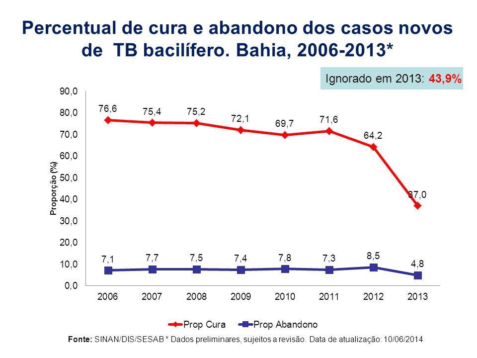 Percentual de cura e abandono dos casos novos de TB bacilífero.