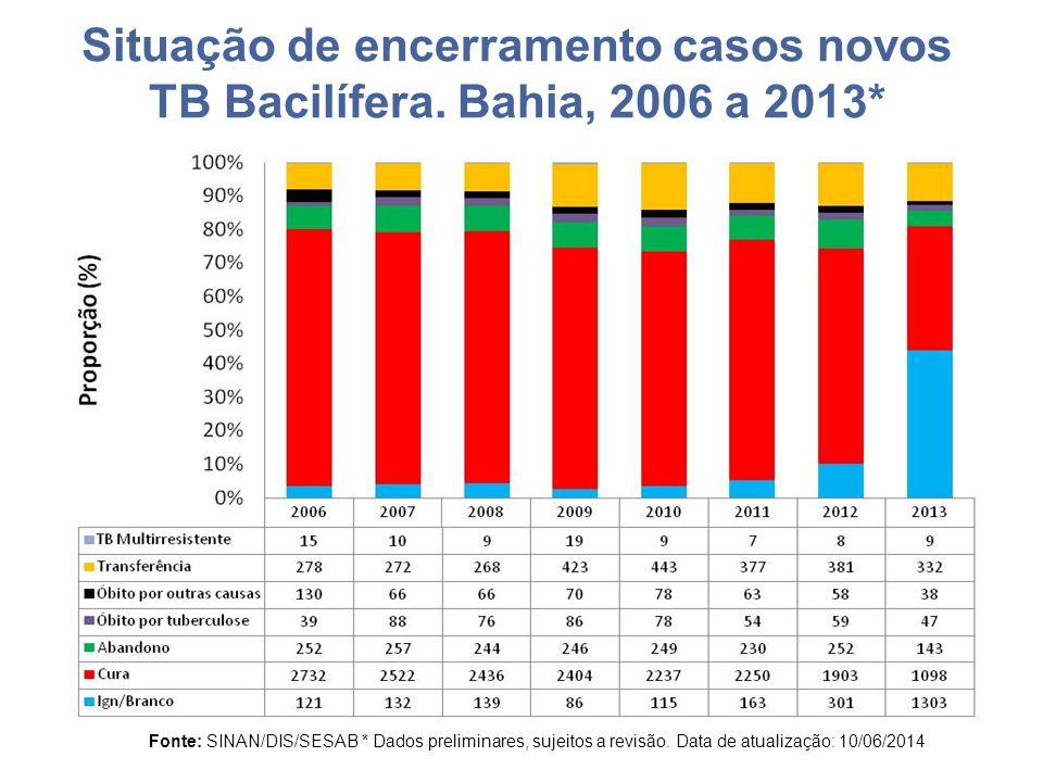 Situação de encerramento casos novos TB Bacilífera.