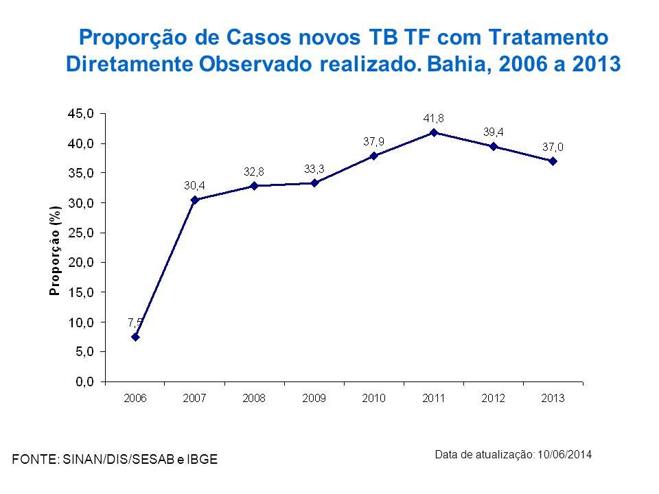 Proporção de Casos novos TB TF com Tratamento Diretamente Observado realizado.