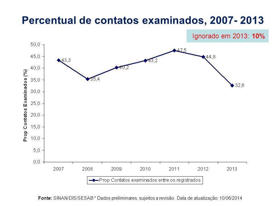 Percentual de contatos examinados, 2007- 2013 % Fonte: SINAN/DIS/SESAB * Dados preliminares, sujeitos a revisão.