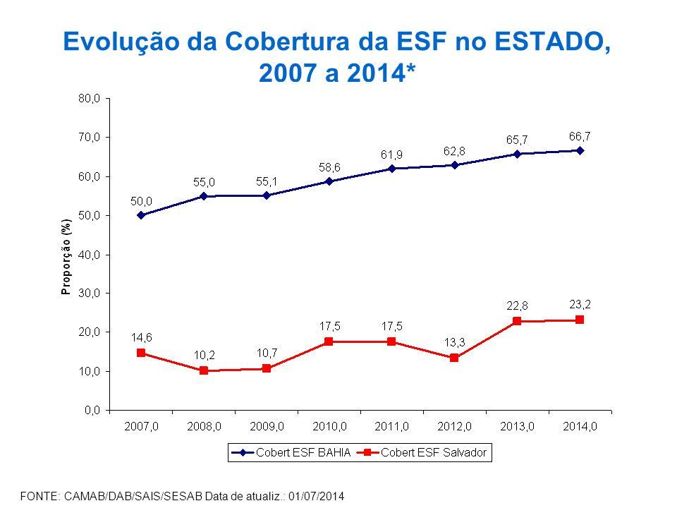 Evolução da Cobertura da ESF no ESTADO, 2007 a 2014* FONTE: CAMAB/DAB/SAIS/SESAB Data de atualiz.: 01/07/2014