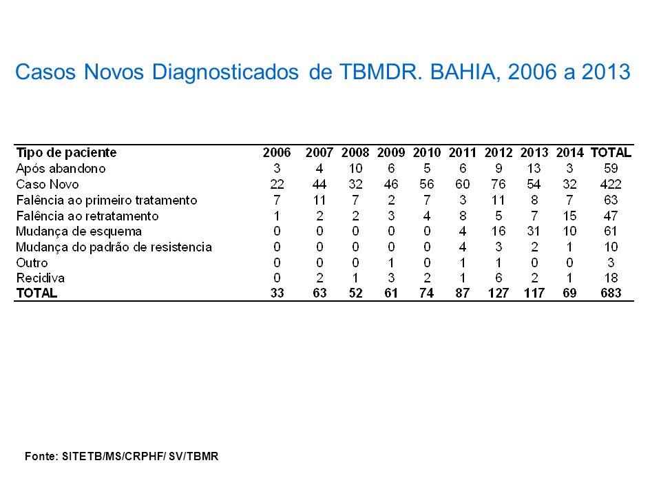 Casos Novos Diagnosticados de TBMDR. BAHIA, 2006 a 2013 Fonte: SITETB/MS/CRPHF/ SV/TBMR