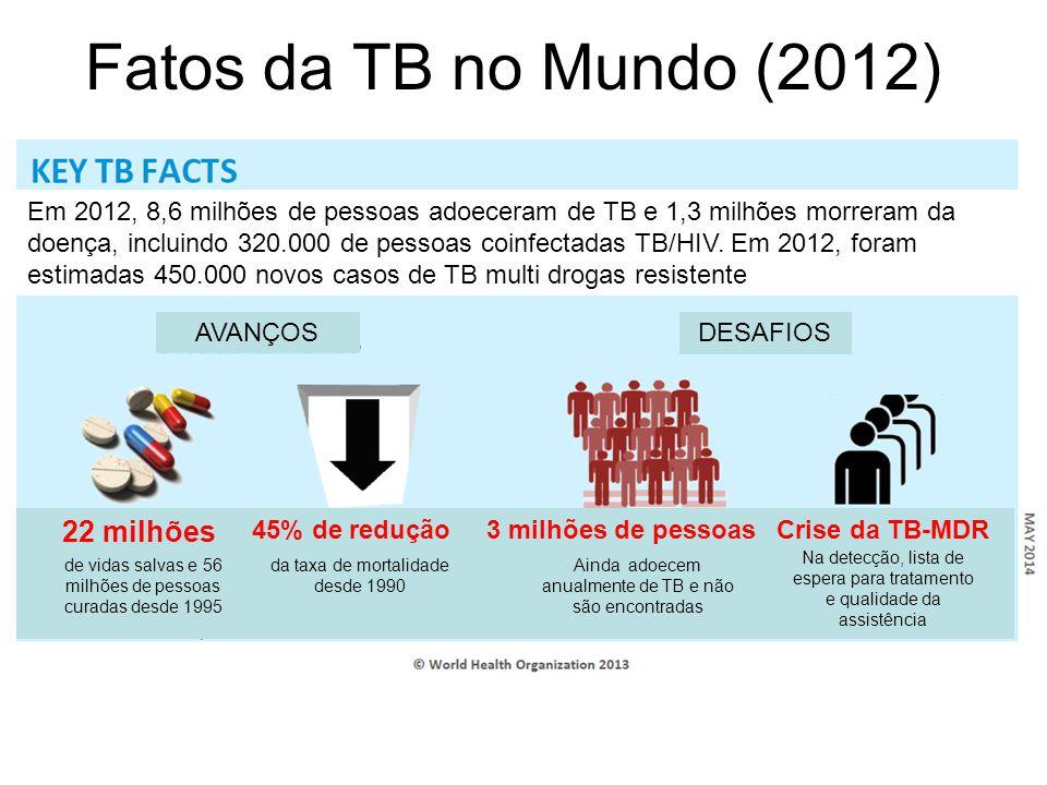 Fatos da TB no Mundo (2012) Em 2012, 8,6 milhões de pessoas adoeceram de TB e 1,3 milhões morreram da doença, incluindo 320.000 de pessoas coinfectadas TB/HIV.