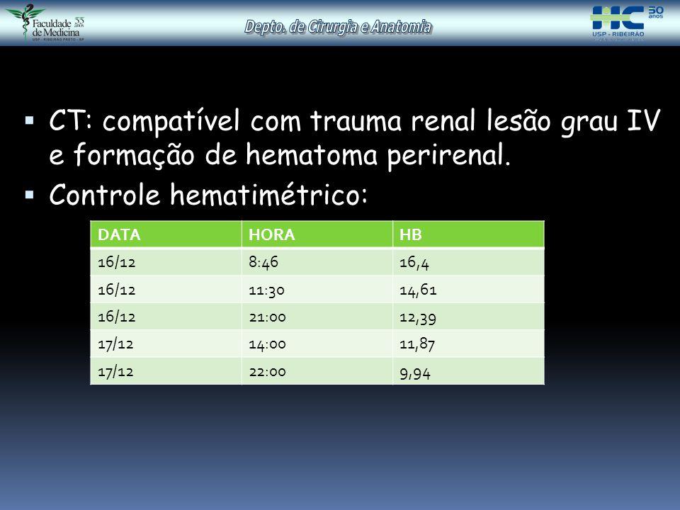  CT: compatível com trauma renal lesão grau IV e formação de hematoma perirenal.  Controle hematimétrico: DATAHORAHB 16/128:4616,4 16/1211:3014,61 1