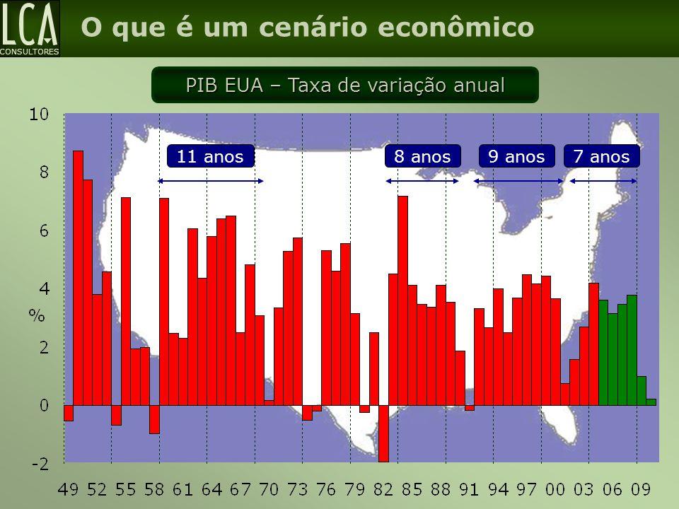 CONSULTORES O que é um cenário econômico PIB EUA – Taxa de variação anual 11 anos8 anos9 anos7 anos