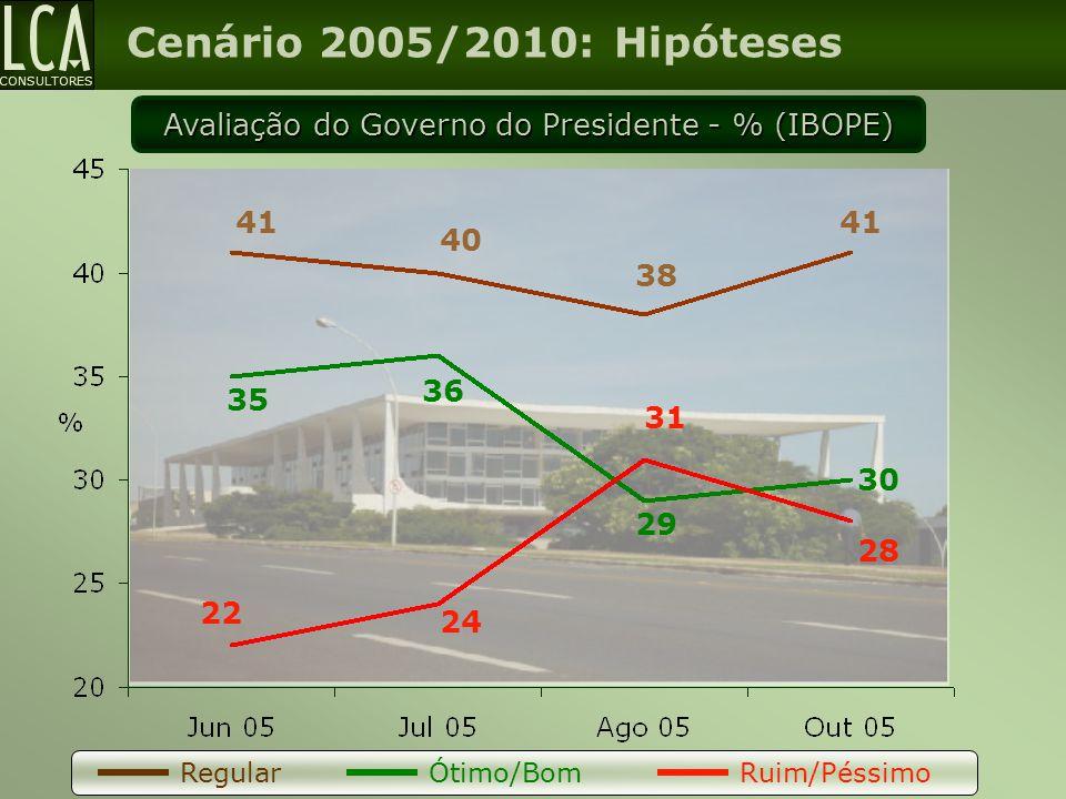 CONSULTORES Cenário 2005/2010: Hipóteses Avaliação do Governo do Presidente - % (IBOPE) 28 41 38 40 41 30 29 36 35 31 24 22 RegularÓtimo/Bom Ruim/Péss