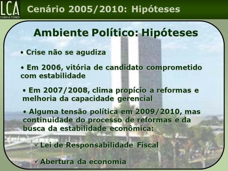 CONSULTORES Cenário 2005/2010: Hipóteses Ambiente Político: Hipóteses Em 2007/2008, clima propício a reformas e melhoria da capacidade gerencial Em 20