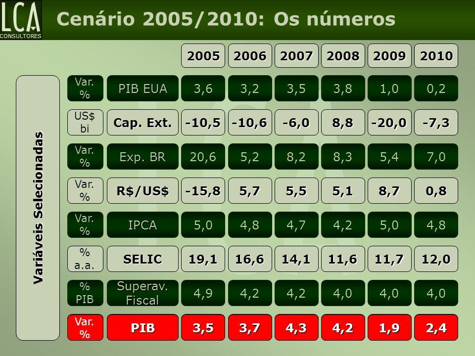 CONSULTORES Cenário 2005/2010: Os números PIB EUA Var. % 3,63,23,53,81,00,2 Cap. Ext. US$ bi -10,5-10,6-6,08,8-20,0-7,3 Exp. BR Var. % 20,65,28,28,35,