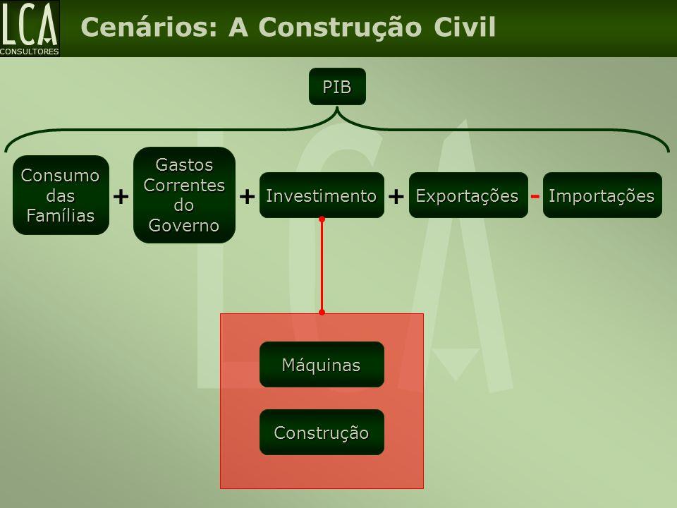 CONSULTORES Cenários: A Construção Civil PIB Consumo das Famílias Gastos Correntes do Governo + Investimento ++- ExportaçõesImportações Máquinas Const