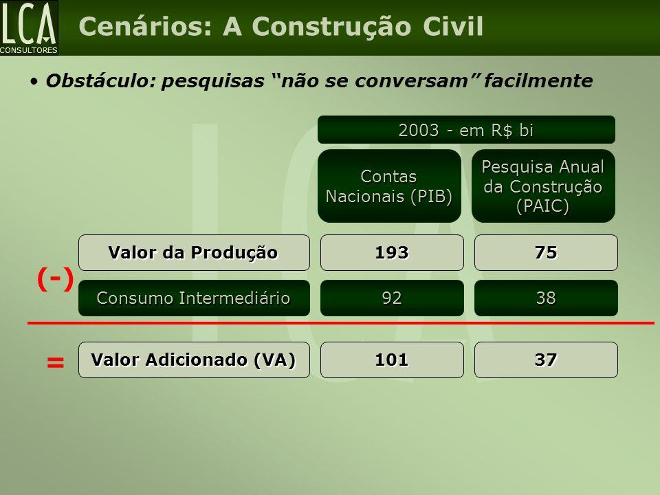 """CONSULTORES Obstáculo: pesquisas """"não se conversam"""" facilmente Valor da Produção 193 Consumo Intermediário (-)92 2003 - em R$ bi Contas Nacionais (PIB"""