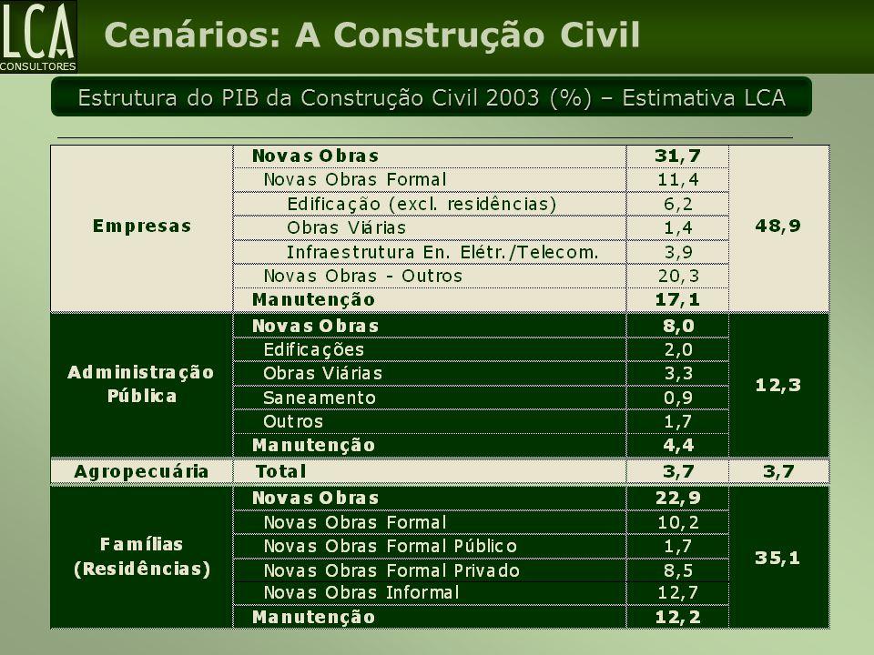 CONSULTORES Cenários: A Construção Civil Estrutura do PIB da Construção Civil 2003 (%) – Estimativa LCA