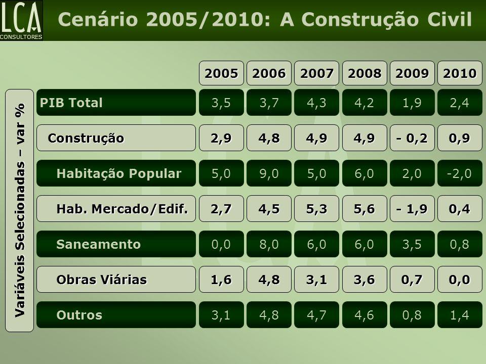 CONSULTORES Cenário 2005/2010: A Construção Civil 200520062007200820092010 Variáveis Selecionadas – var % PIB Total3,53,74,34,21,92,4 Construção Const
