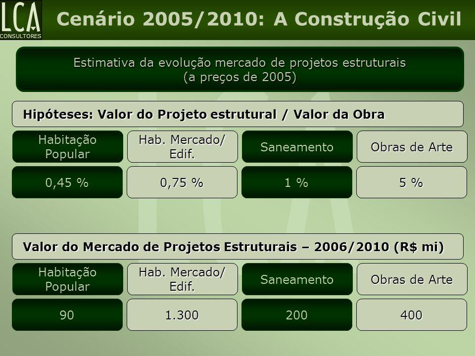 CONSULTORES Cenário 2005/2010: A Construção Civil Estimativa da evolução mercado de projetos estruturais (a preços de 2005) Hipóteses: Valor do Projet