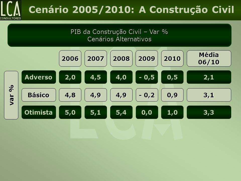 CONSULTORES Cenário 2005/2010: A Construção Civil PIB da Construção Civil – Var % Cenários Alternativos var % Básico Adverso Otimista 2006 4,8 2,0 5,0