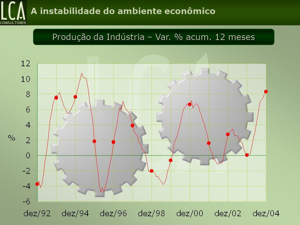 CONSULTORES Produção da Indústria – Var. % acum. 12 meses A instabilidade do ambiente econômico