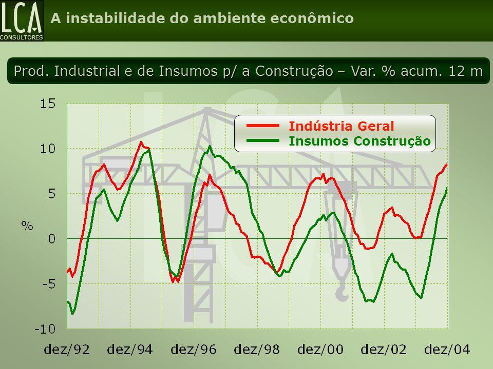 CONSULTORES Prod. Industrial e de Insumos p/ a Construção – Var. % acum. 12 m A instabilidade do ambiente econômico Indústria Geral Insumos Construção