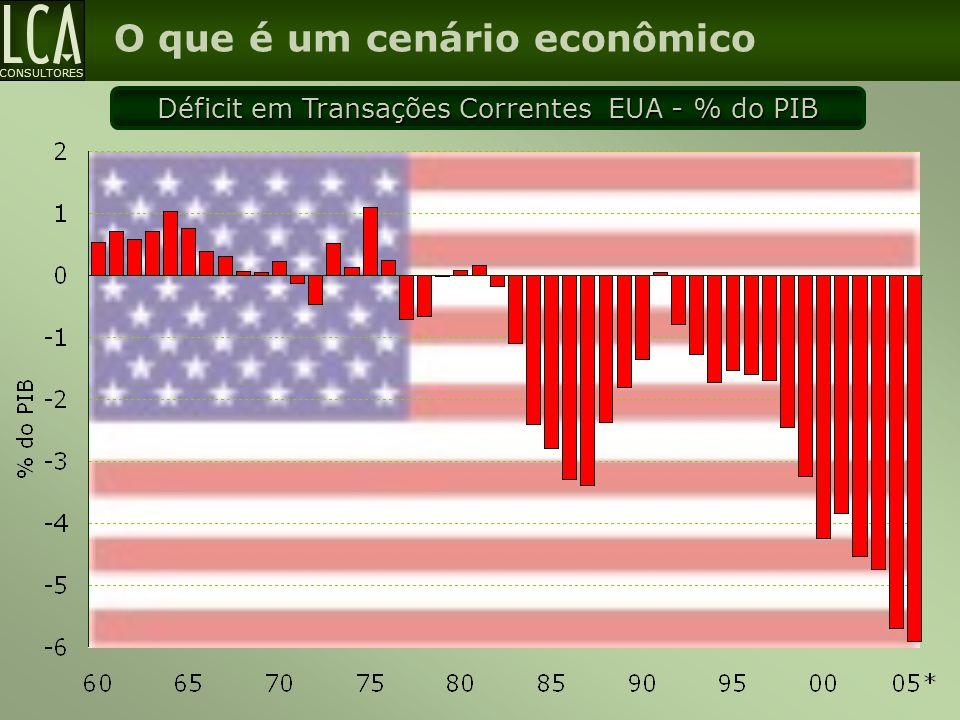 CONSULTORES O que é um cenário econômico Déficit em Transações Correntes EUA - % do PIB